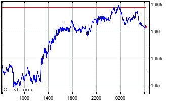 Intraday Swiss Franc vs New Zealand Dolla Chart
