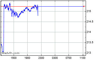 Intraday CHF vs PKR Chart