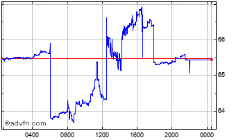 Intraday Swiss Franc vs Russian Ruble Chart