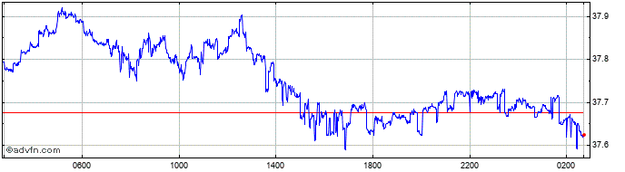 Intraday CHF vs THB  Price Chart for 13/4/2021