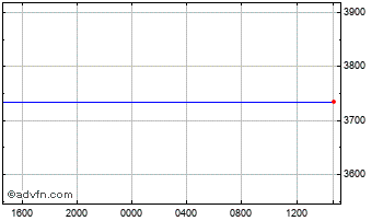 Intraday Swiss Franc vs Uganda Shilling Chart