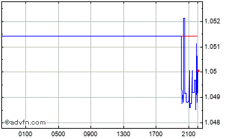 Intraday Swiss Franc vs United States Dol Chart