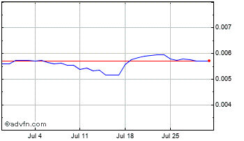 1 Month Chilean Peso vs Brazil Real Chart