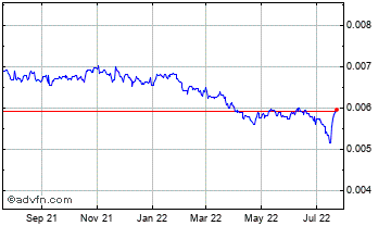 1 Year Chilean Peso vs Brazil Real Chart