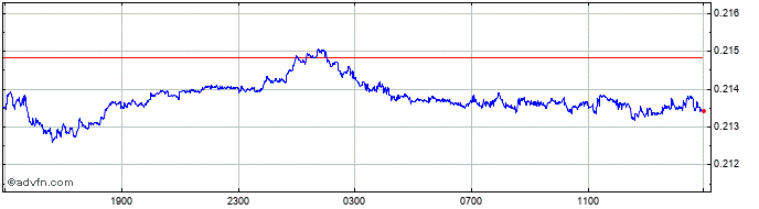 Intraday CNY vs AUD  Price Chart for 20/10/2020