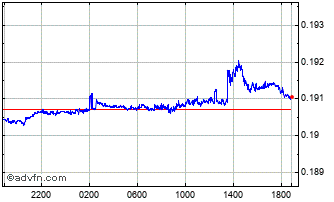 Intraday CNY vs CAD Chart