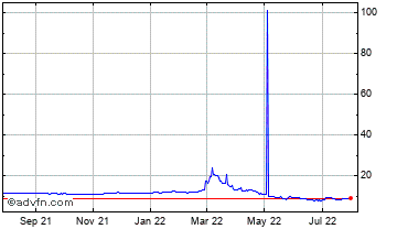 1 Year China Yuan Renminbi (B) VS Russian Ruble Spot (Cny/Rub) Chart