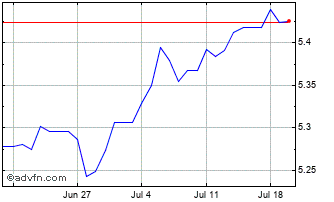 1 Month China Yuan Renminbi vs Thai Baht Chart