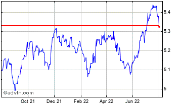1 Year China Yuan Renminbi vs Thai Baht Chart