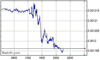Intraday COP vs BRL Chart