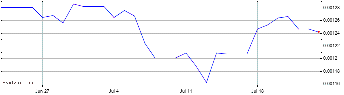 1 Month COP vs BRL  Price Chart