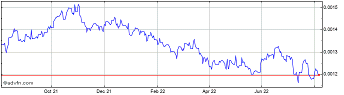 1 Year COP vs BRL  Price Chart
