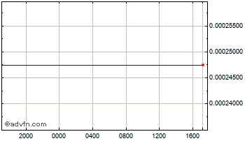 Intraday Colombia Peso (B) VS Pound Sterling Spot (Cop/GBP) Chart