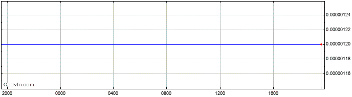 Intraday CRC vs Sterling  Price Chart for 11/5/2021