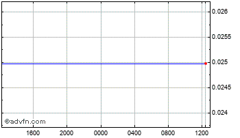 Intraday Cypriot Pound vs United States D Chart