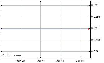 1 Month Cypriot Pound vs United States D Chart