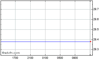 Intraday Cypriot Pound vs South African R Chart