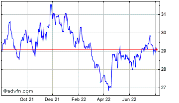 1 Year Cypriot Pound vs South African R Chart