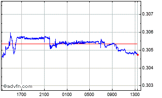 Intraday Czech Republic Koruna vs Danish  Chart