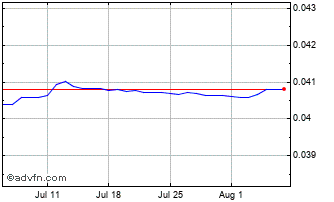 1 Month CZK vs Euro Chart