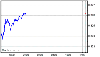 Intraday Czech Republic Koruna vs Hong Ko Chart