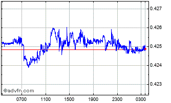 Intraday CZK vs SEK Chart