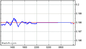 Intraday Danish Krone vs Australian Dolla Chart