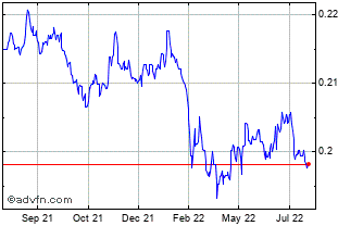 1 Year Danish Krone vs Australian Dolla Chart