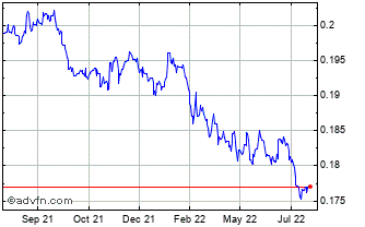 1 Year Danish Krone vs Canadian Dollar Chart
