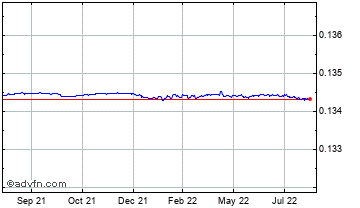 1 Year Danish Krone vs Euro Chart