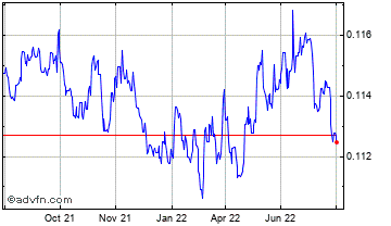 1 Year Danish Krone vs UK Sterling Chart