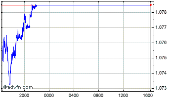 Intraday Danish Krone vs Hong Kong Dollar Chart