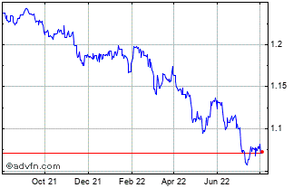 1 Year Danish Krone vs Hong Kong Dollar Chart