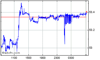 Intraday DKK vs HUF Chart