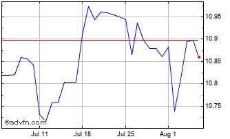 1 Month Danish Krone vs Indian Rupee Chart