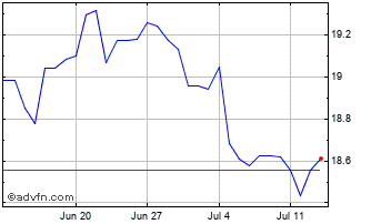 1 Month Danish Krone vs Japanese Yen Chart
