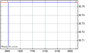 Intraday Danish Krone vs Pakistani Rupee Chart