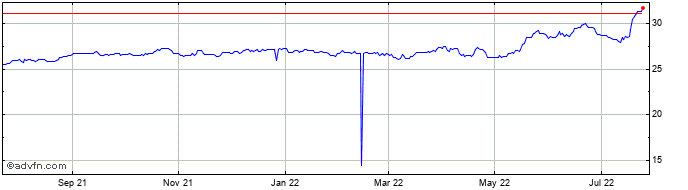 1 Year DKK vs PKR  Price Chart