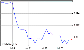1 Month Danish Krone vs Singapore Dollar Chart