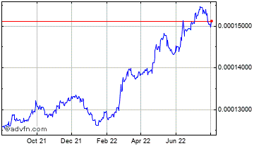 1 Year Dominican Republic Peso (B) VS Pound Sterling Spot (Dop/GBP) Chart