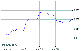 1 Month Egyptian Pound (B) VS Euro Spot (Egp/EUR) Chart