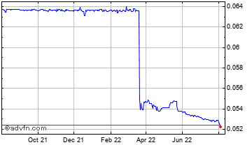 1 Year Egyptian Pound (B) VS United States Dollar Spot (Egp/USD) Chart