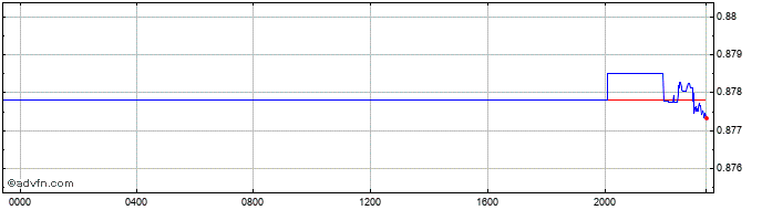 Intraday EGP vs ZAR  Price Chart for 18/4/2021
