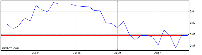 1 Month EGP vs ZAR  Price Chart