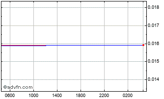 Intraday Ethiopia Birr vs UK Sterling Chart