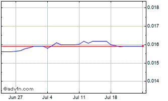 1 Month Ethiopia Birr vs UK Sterling Chart