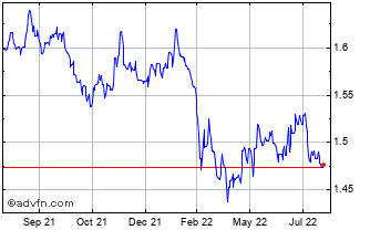 1 Year Euro vs Australian Dollar Chart