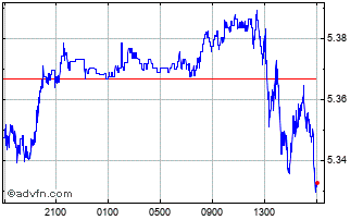 Intraday Euro vs BRL Chart