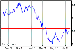 1 Year Euro vs BRL Chart