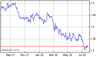 1 Year Euro vs CAD Chart